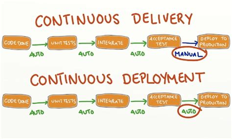 continuous delivery a brief overview of continuous delivery books crisp s 187 continuous delivery vs continuous deployment