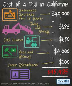 Price Of California The Real Cost Of A Dui In California Dmv Org