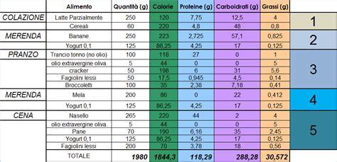 alimentazione iperproteica siriapiaromano alimentazione e sostenibilita