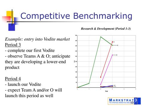 competitive benchmarking template ppt markstrat presentation powerpoint presentation