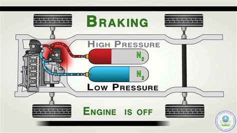 how hybrid cars work how light duty series hydraulic hybrid vehicles hhvs