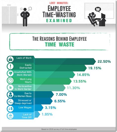 8 Ways To Waste Time At Work by 8 Ways You Can Start Your Own Business While Working A