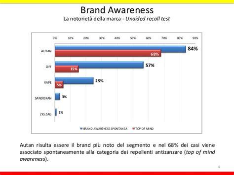 sinonimo di caso quando il brand diventa sinonimo della categoria di