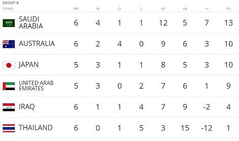 fifa world cup 2018 qualifiers state of play | daily mail