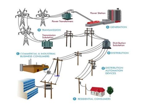 uses of inductors in power system applications of gis in electrical power system