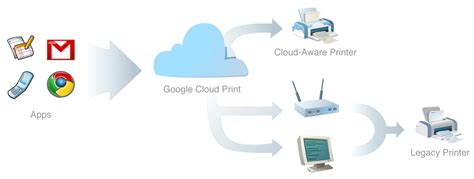 mobile printing introduces mobile printing for gmail from ios devices