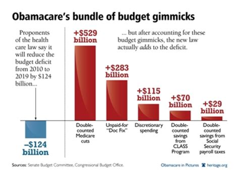 Graphs For Democrats Average Cost Counting Medicare Savings Reasons To Vote