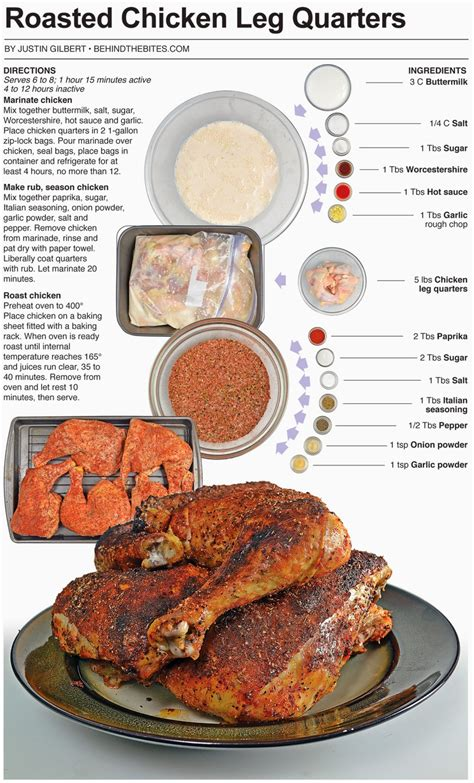 spice rub for chicken leg quarters