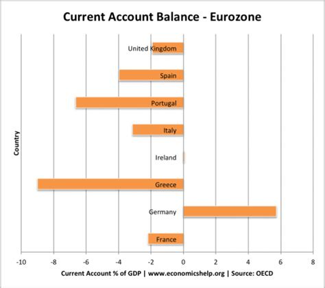 greece current account to gdp economic questions on greek exit economics help