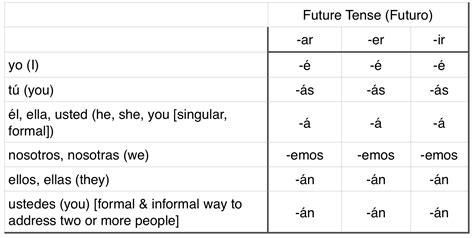 verb conjugation table tips and tricks to help you learn grammar the