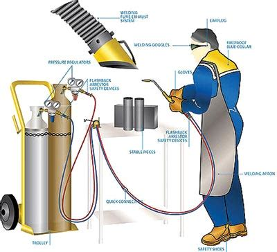 hazards in welding and cutting | industrial safety review