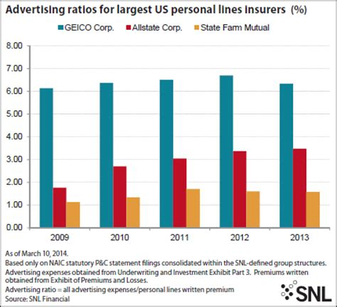 How Much Is Annual Home Insurance by Geico S Advertising Spending Slows But Still Tops 1 Billion Snl