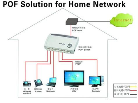 design your own home network fiber optic home network design 28 images home