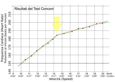 test conconi ciclismo come misurare la soglia anaerobica con il test di conconi