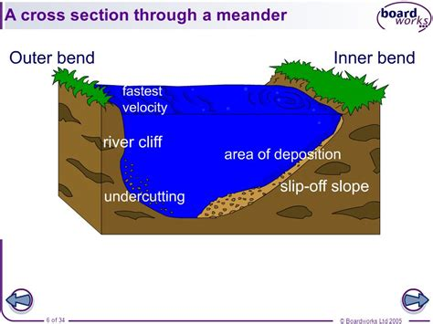 cross section of a river bend river landforms in the middle and lower course ppt video