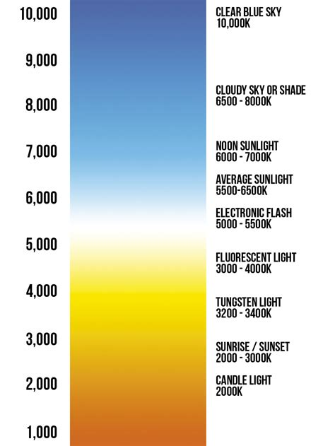 kelvin color chart kelvin light scale gallery