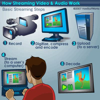 Logik Radio Also Streams Files Of Your Pc by Step By Step Using Media Howstuffworks