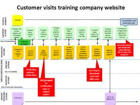 how to make a blueprint online see the experience you are giving customers customerthink
