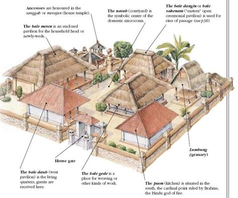 family home plans com the traditional balinese family compound is made up of