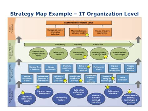 agile2015 strategy mapping clear path to a successful