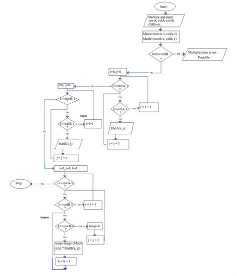 algorithm and flowchart for c programs matrix multiplication algorithm and flowchart code with c