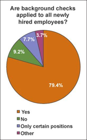Enforcement Background Check Survey Social Media Background Checks Policy Enforcement