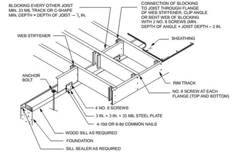 Distance From Floor Vent To Outter Wall Code - chapter 5 floors 2015 international residential code