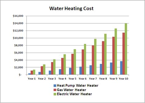 Water Heater Prices. Full Size Of Bathroom Water Heater
