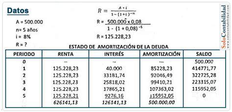 como saber la tasa de un prestamo con los pagos c 225 lculo del valor de la amortizaci 243 n amortizaci 243 n y