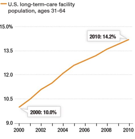 a new nursing home population the npr
