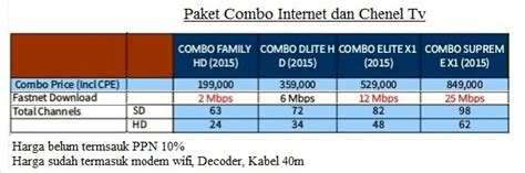 Daftar Tv Kabel Dari Media Hari Ini Gratis 14 Hari 32 promo firstmedia jakarta dan sekitarnya