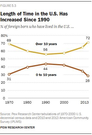 Time Changes In The U S A length of time in the u s has increased since 1990 pew