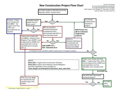 free work process flow chart template flow charts templates for word work study process chart