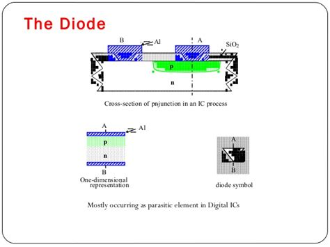 pn diode construction pn diode layout 28 images pn junction diffusion length 28 images ideal diode model ppt