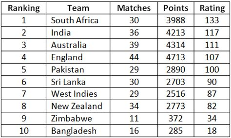 icc test rankings india still no 2 team in icc test rankings