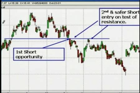 swing and day trading evolution of a trader pdf swing and day trading market profile education classic