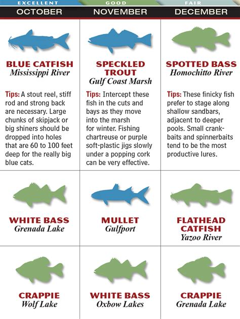 Fishing Calendar 2015 Mississippi 2015 Fishing Calendar Fish