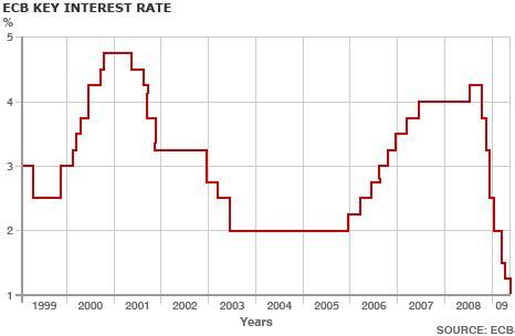 ecb interest rates   economics help