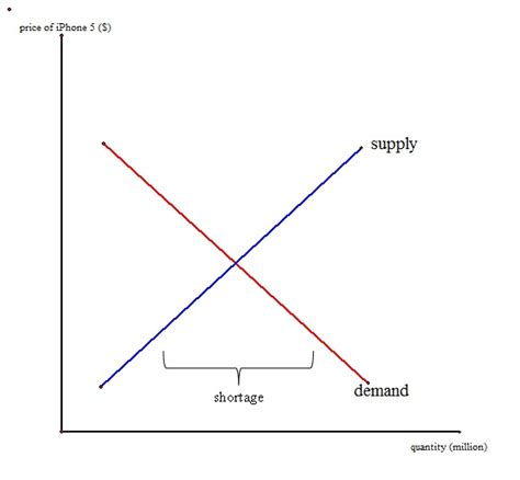 demand graph generator economic article sec 3 iphone supply and demand