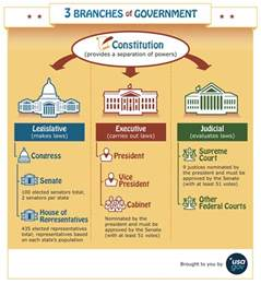 define government cabinet structure and powers federal government burley civics