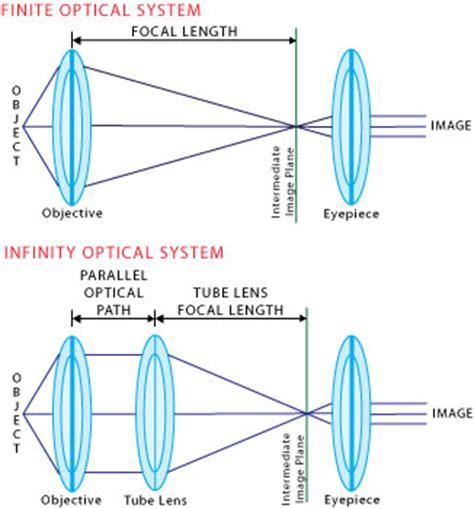 optical setup · openlabtools/openlabtools wiki · github