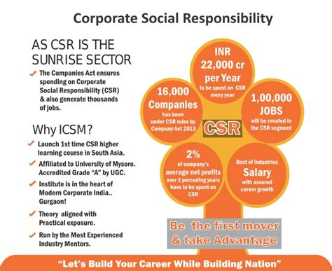 Mba In Corporate Social Responsibility by Brochure For Mba In Corporate Social