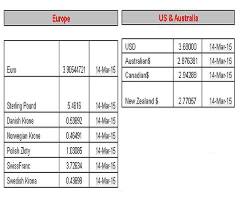 currency converter today uae money exchange rate today in indian