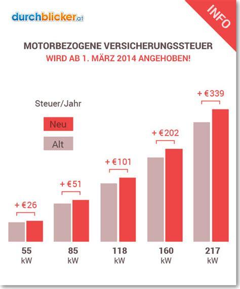 Günstige Autos In Versicherung Und Steuer by Motorbezogene Versicherungssteuer Wird Ab 1 M 228 Rz 2014
