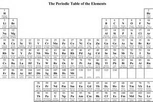 chemistry periodic table chart