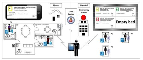 Lu Emergency Remote a cloud based of things platform for ambient assisted living computers electrical