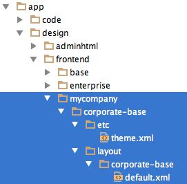 magento layout xml after magento infinite theme fallback fix
