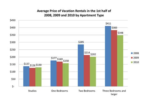what is the average cost of a 1 bedroom apartment 2010 1st half new york vacation rental market report prices
