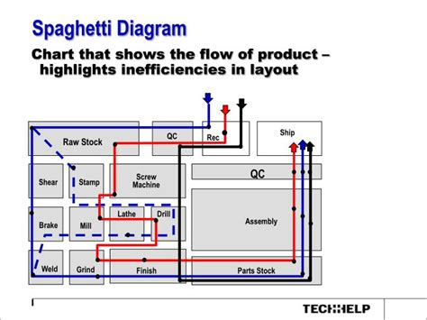 spaghetti diagram ppt ppt definition of lean powerpoint presentation id 6079383