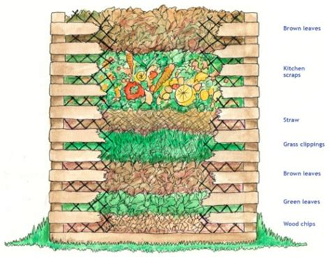 how to make a compost pile in your backyard keep the best most useful garden compost pile ever